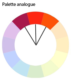 Palette analogue