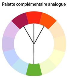 Palette complémentaire analogue