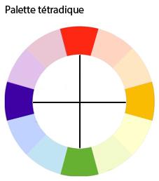 Palette tetradique