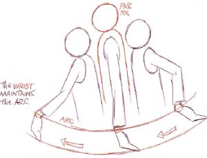 Trajectoires en arc de cercle